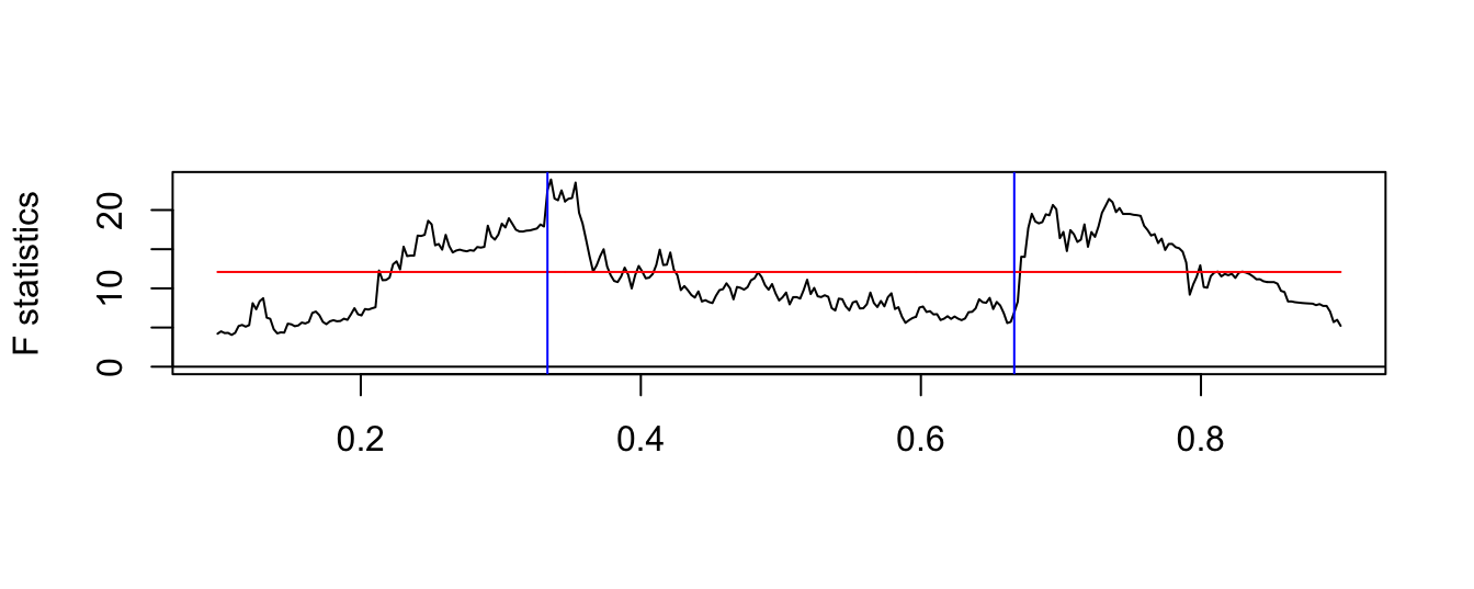 stationary weakly dependent time series
