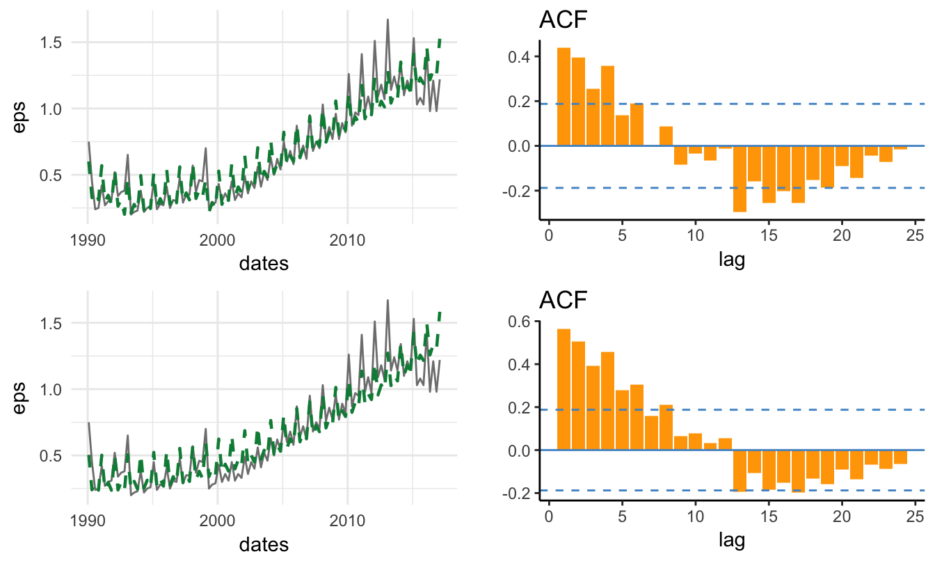 4 Time Series Models